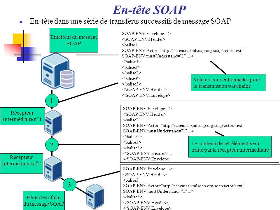 En-tête SOAPEn-tête dans une série de transferts successifs de message SOAP. Emetteur du message. SOAP.