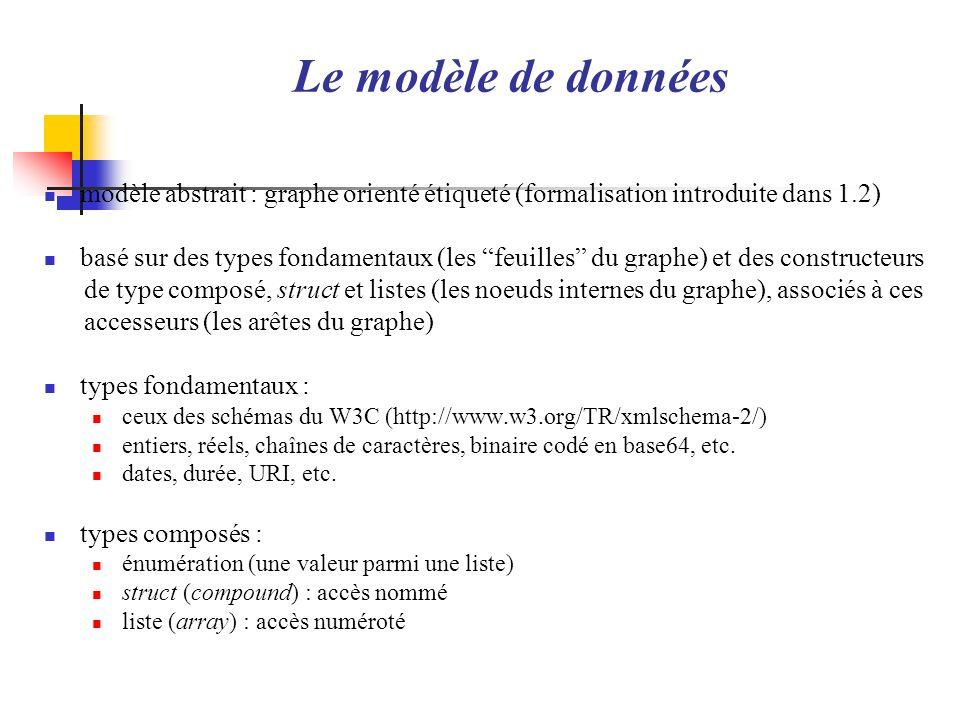 Le modèle de donnéesmodèle abstrait : graphe orienté étiqueté (formalisation introduite dans 1.2)