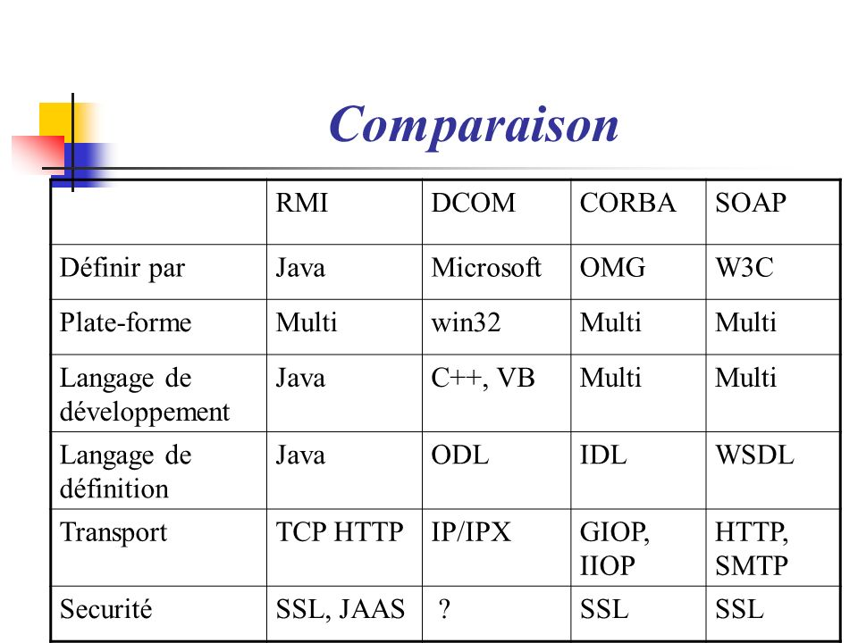 Comparaison RMI DCOM CORBA SOAP Définir par Java Microsoft OMG W3C