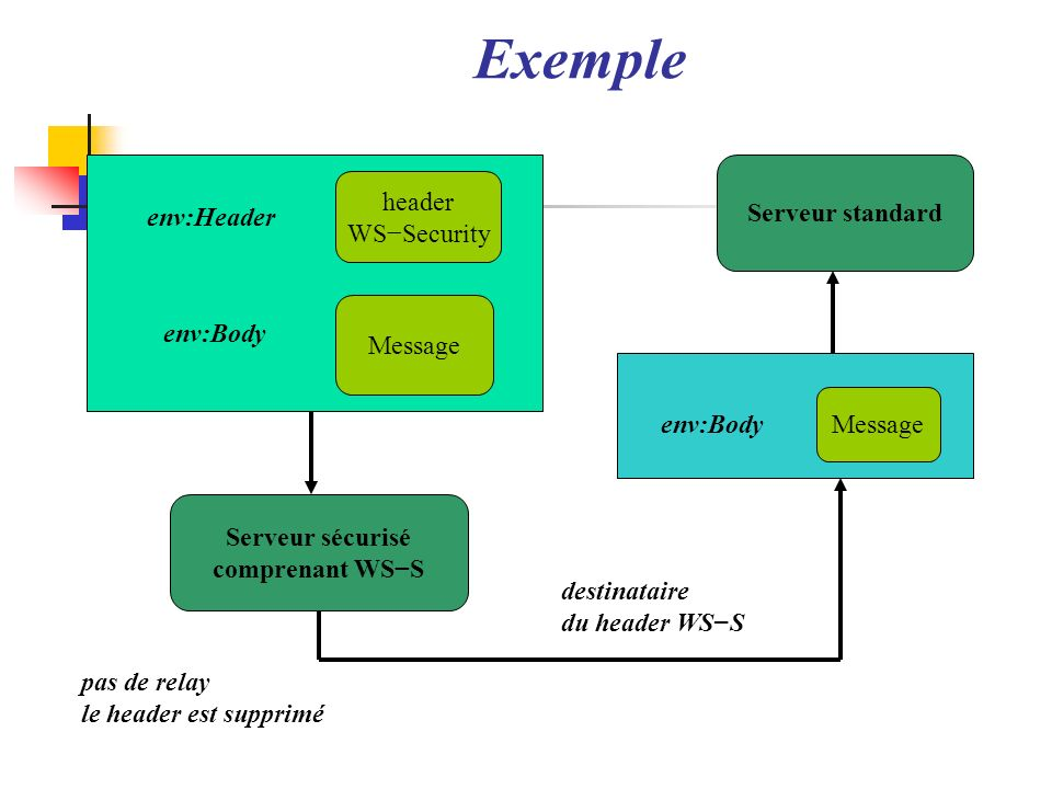 Exemple header Serveur standard WS−Security env:Header env:Body