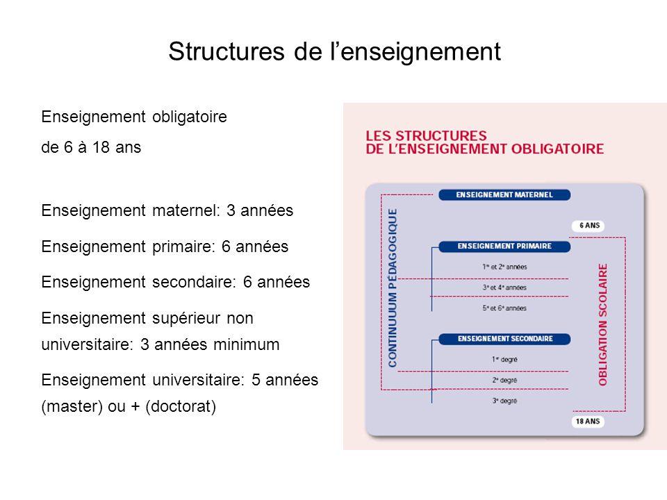 Structures de l'enseignement