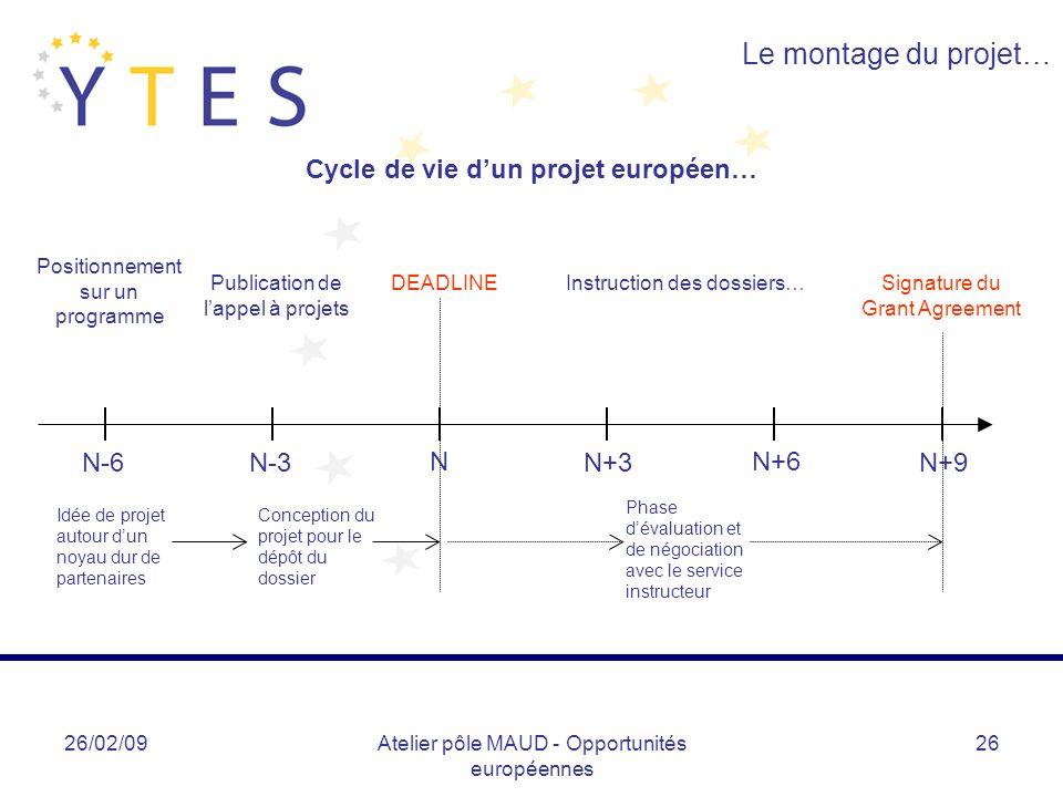Cycle de vie d'un projet européen…