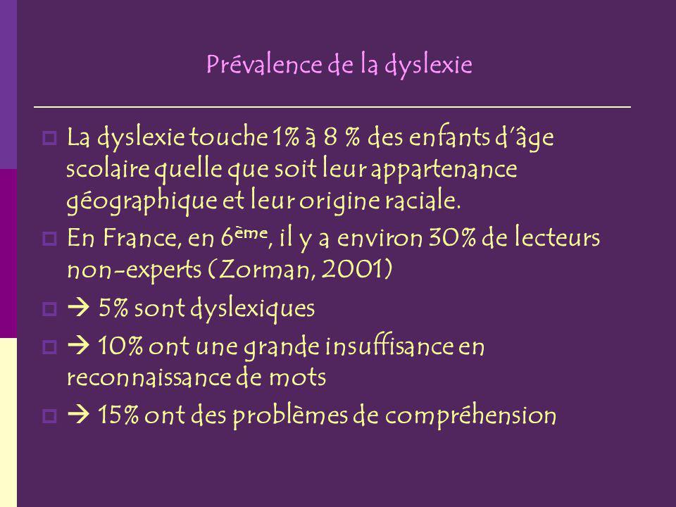 Prévalence de la dyslexie
