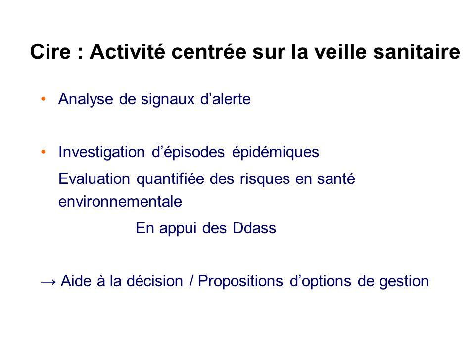 Cire : Activité centrée sur la veille sanitaire