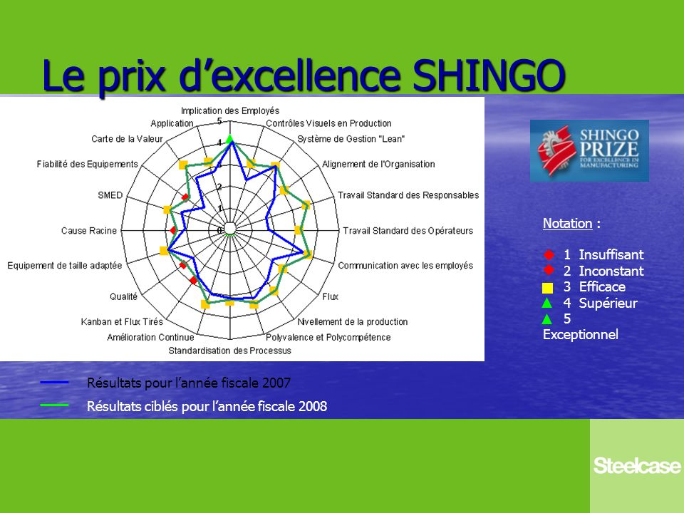 Le prix d'excellence SHINGO