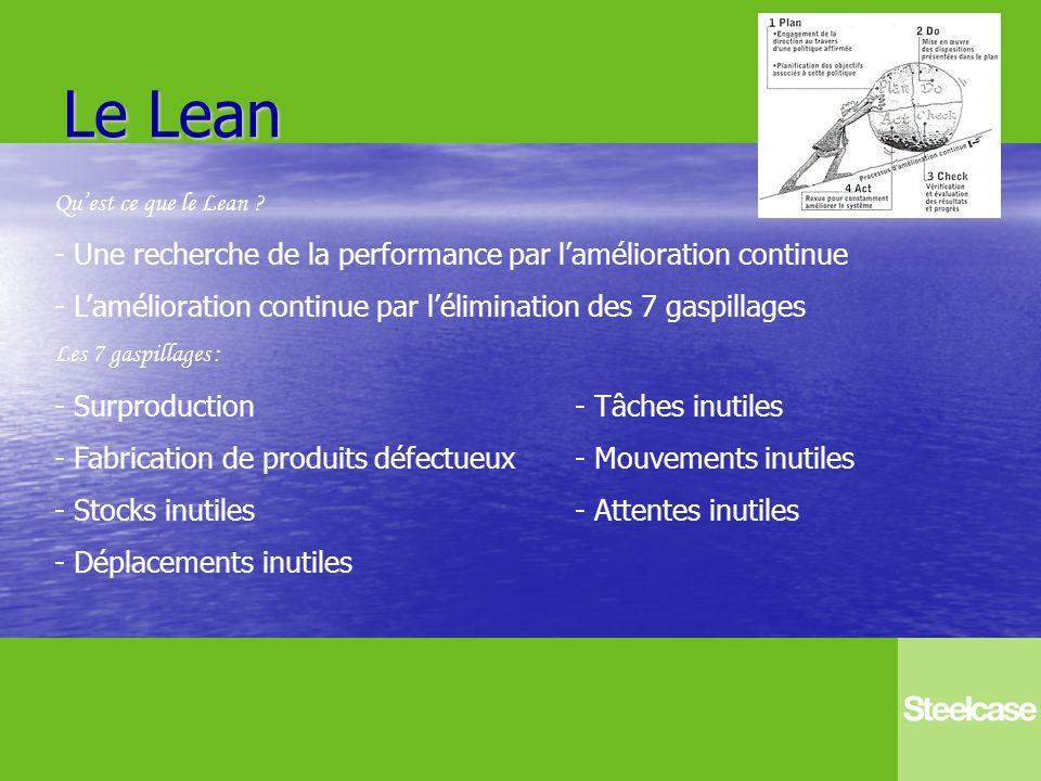 Le Lean Une recherche de la performance par l'amélioration continue