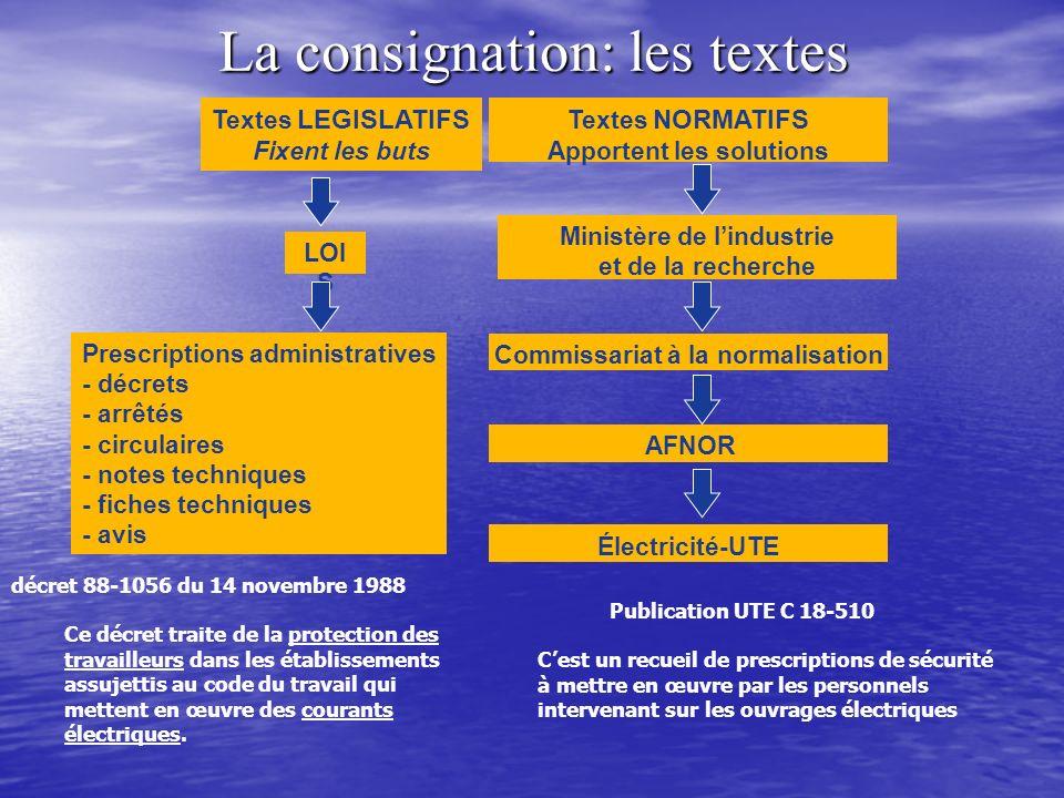 La consignation: les textes