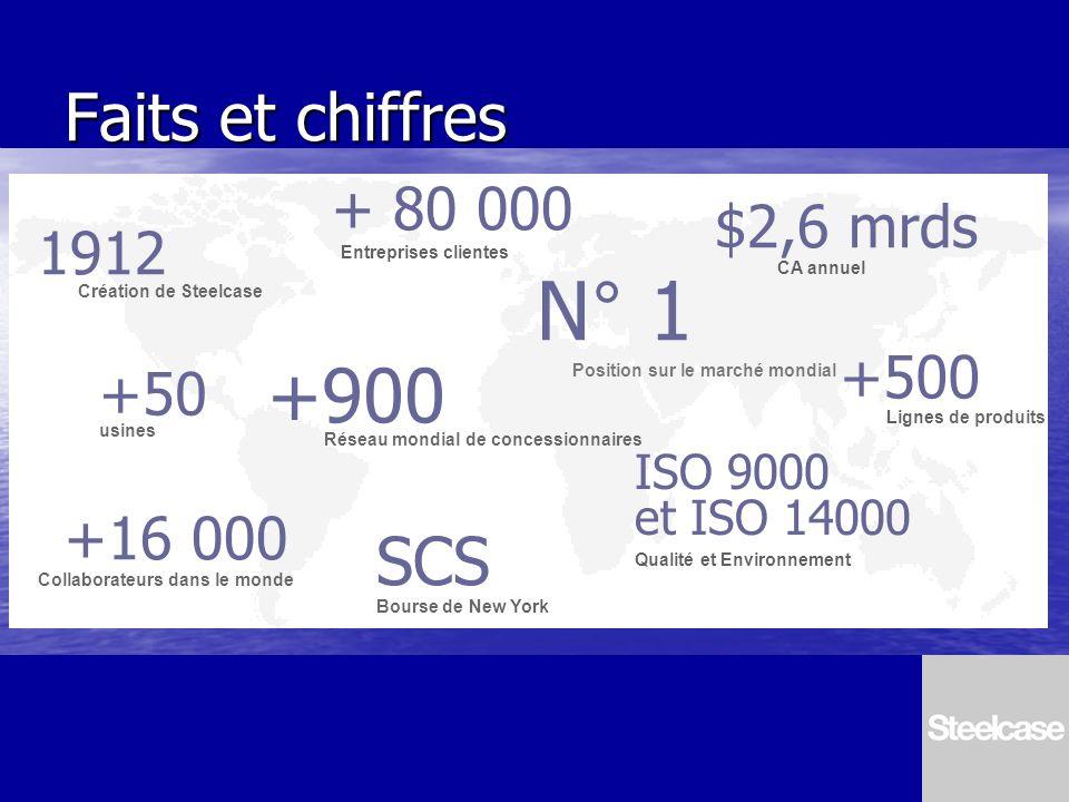 N° 1 +900 SCS Faits et chiffres + 80 000 $2,6 mrds 1912 +500 +50