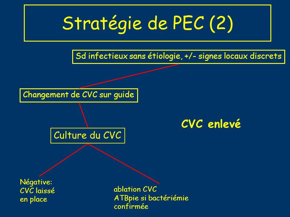 Stratégie de PEC (2) CVC enlevé Culture du CVC