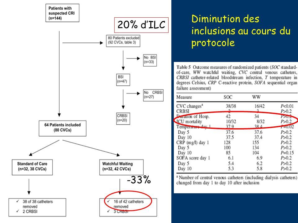 Diminution des inclusions au cours du protocole