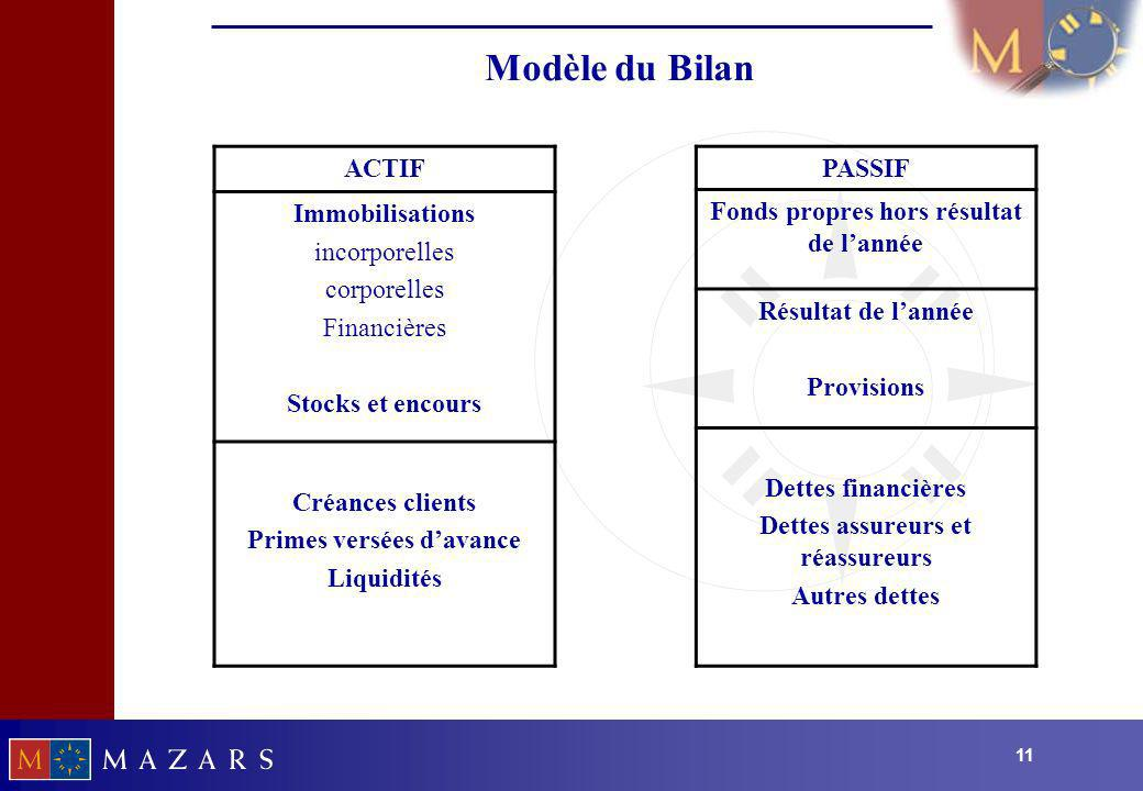 Modèle du Bilan ACTIF Immobilisations incorporelles corporelles