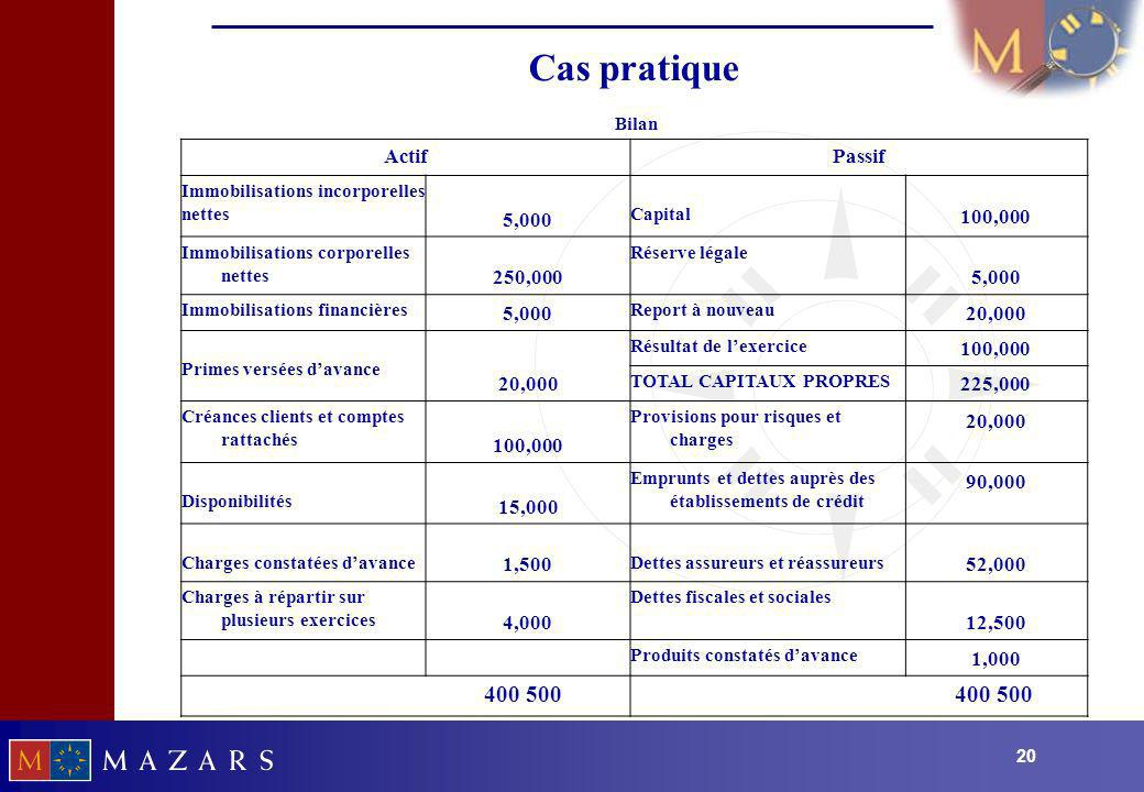 Cas pratique 400 500 Actif Passif 5,000 100,000 250,000 20,000 225,000