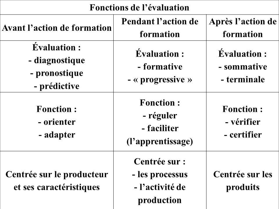 Fonctions de l'évaluation Avant l'action de formation