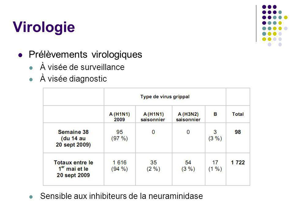 Virologie Prélèvements virologiques À visée de surveillance