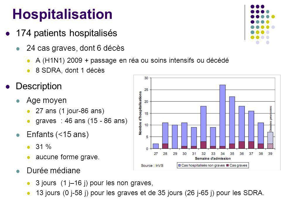 Hospitalisation 174 patients hospitalisés Description