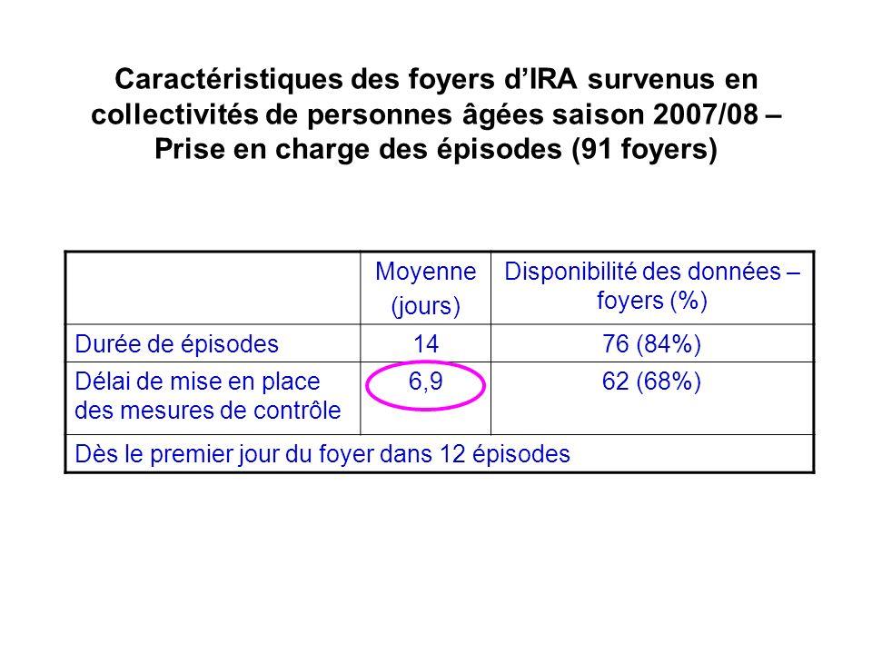 Disponibilité des données – foyers (%)