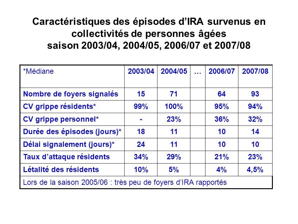 Caractéristiques des épisodes d'IRA survenus en collectivités de personnes âgées saison 2003/04, 2004/05, 2006/07 et 2007/08