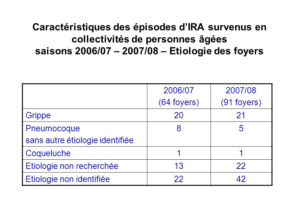 Caractéristiques des épisodes d'IRA survenus en collectivités de personnes âgées saisons 2006/07 – 2007/08 – Etiologie des foyers
