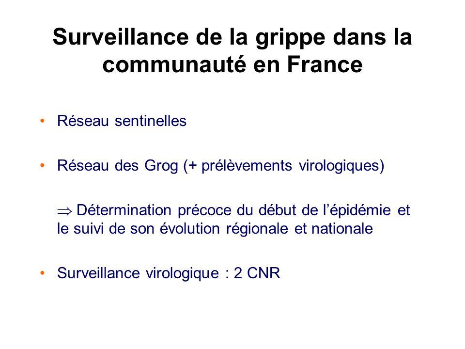 Surveillance de la grippe dans la communauté en France