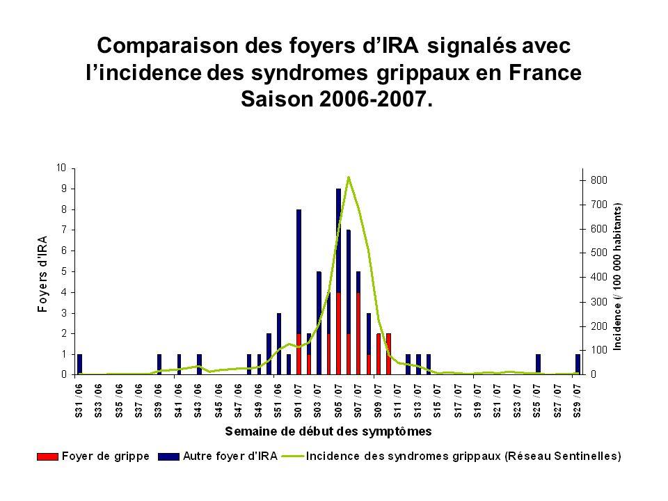 Comparaison des foyers d'IRA signalés avec l'incidence des syndromes grippaux en France Saison 2006-2007.