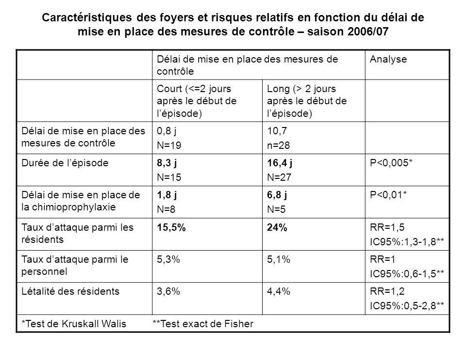 Caractéristiques des foyers et risques relatifs en fonction du délai de mise en place des mesures de contrôle – saison 2006/07