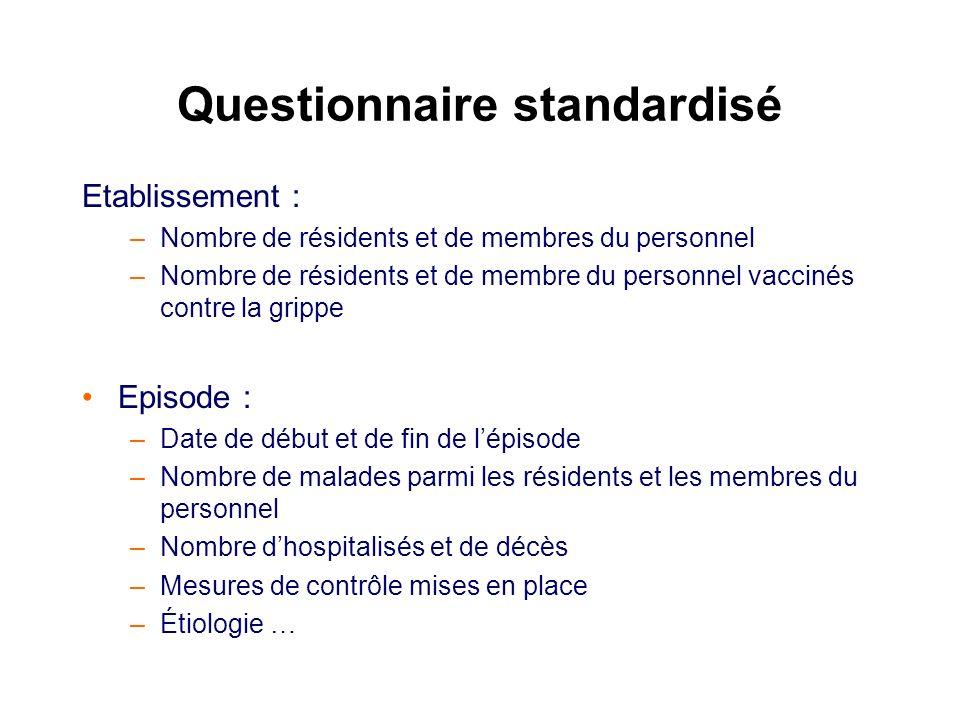 Questionnaire standardisé