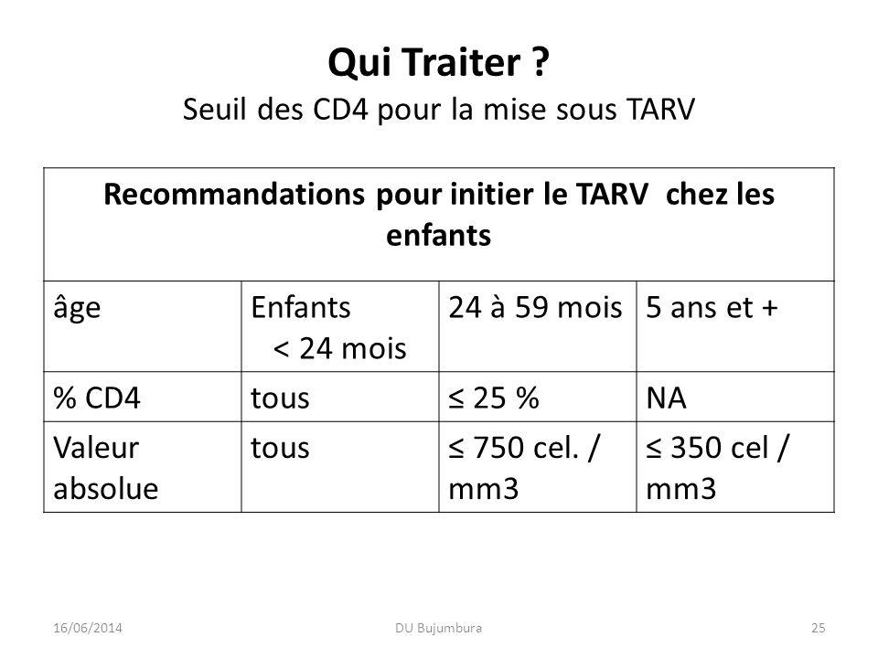 Qui Traiter Seuil des CD4 pour la mise sous TARV