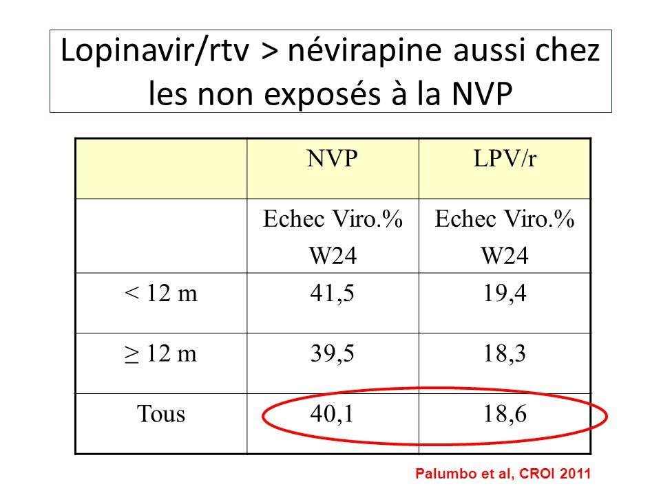 Lopinavir/rtv > névirapine aussi chez les non exposés à la NVP