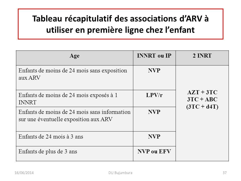 Tableau récapitulatif des associations d'ARV à utiliser en première ligne chez l'enfant