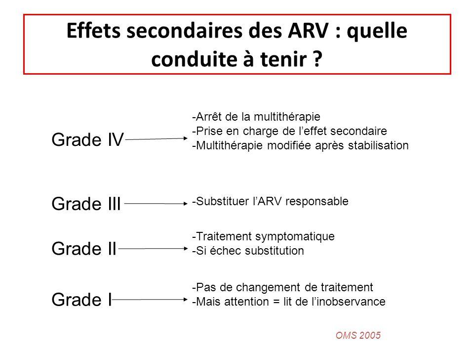 Effets secondaires des ARV : quelle conduite à tenir