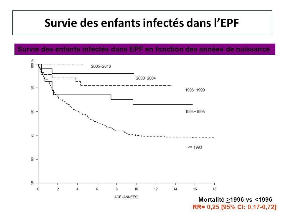Survie des enfants infectés dans l'EPF
