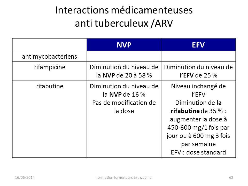 Interactions médicamenteuses anti tuberculeux /ARV