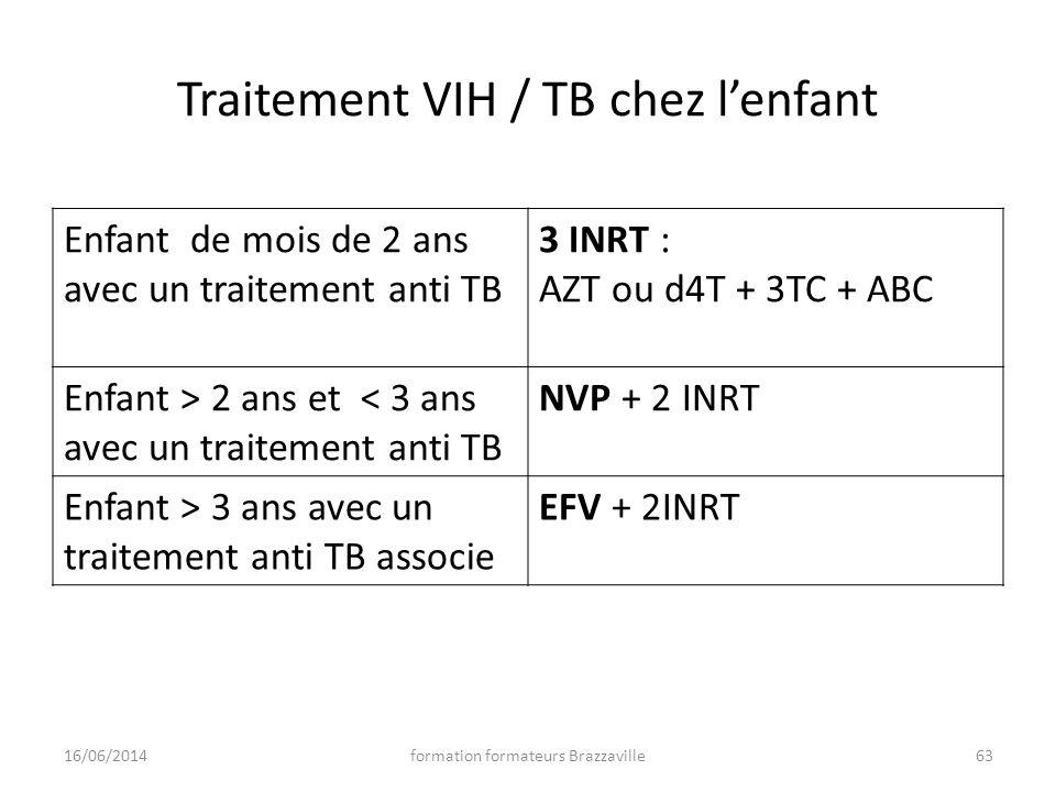 Traitement VIH / TB chez l'enfant