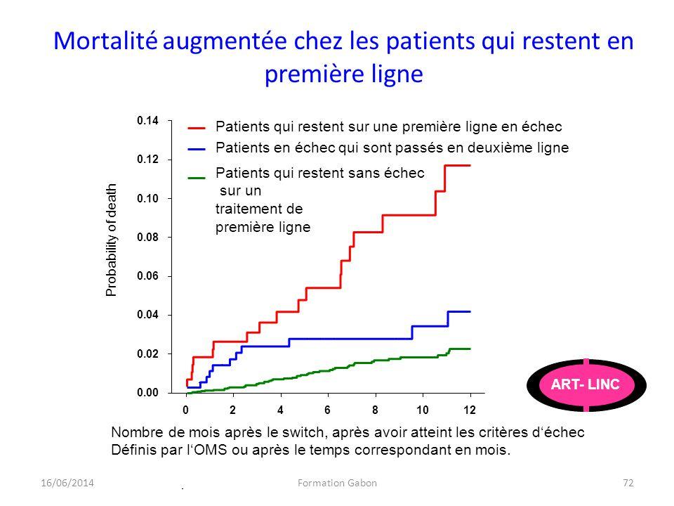 Mortalité augmentée chez les patients qui restent en première ligne