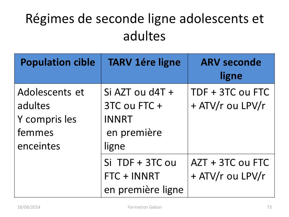 Régimes de seconde ligne adolescents et adultes
