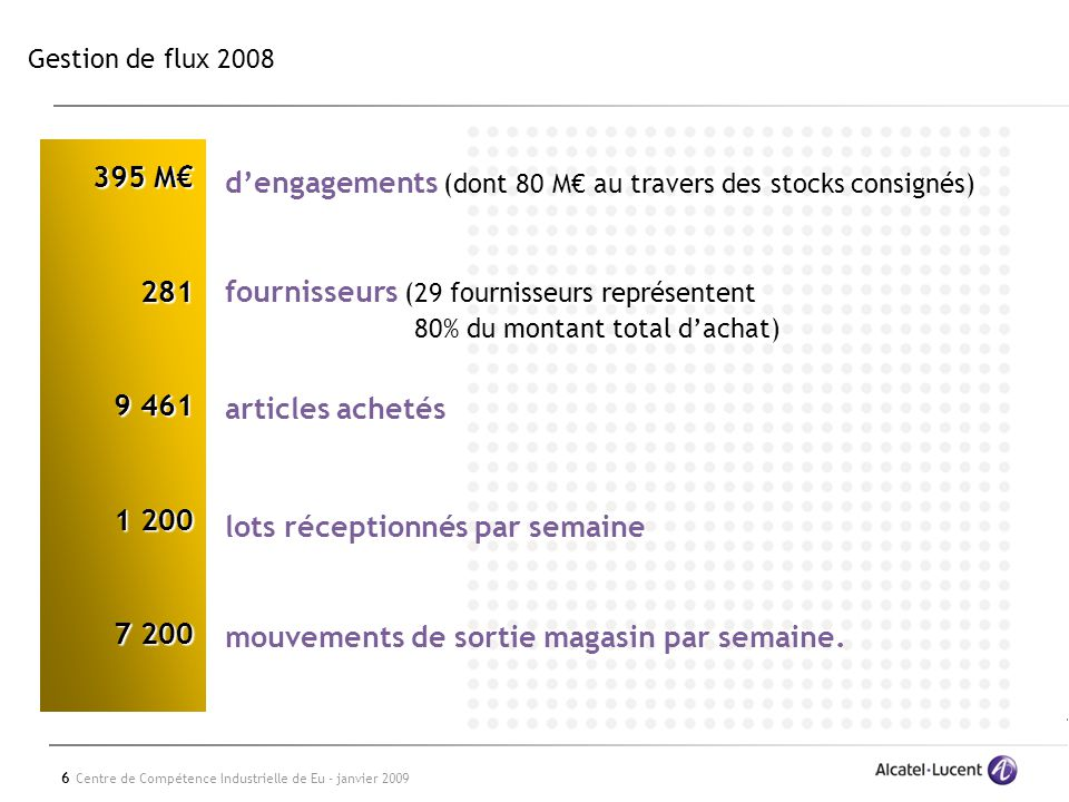 d'engagements (dont 80 M€ au travers des stocks consignés)
