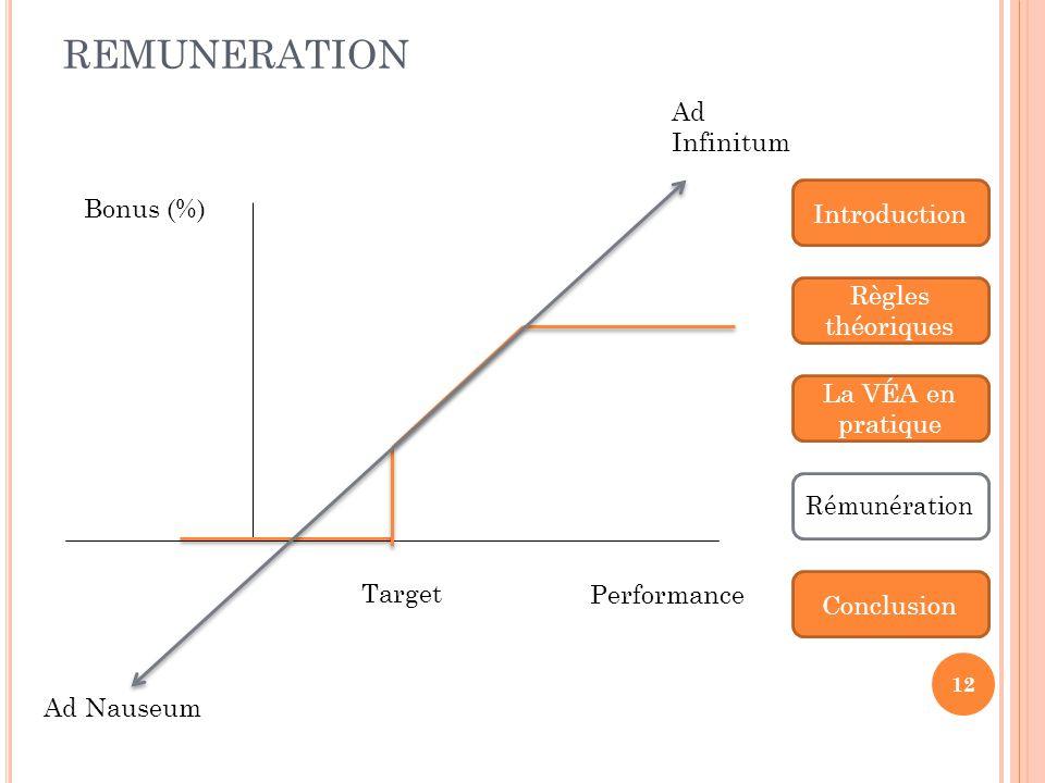 REMUNERATION Ad Infinitum Bonus (%) Introduction Règles théoriques