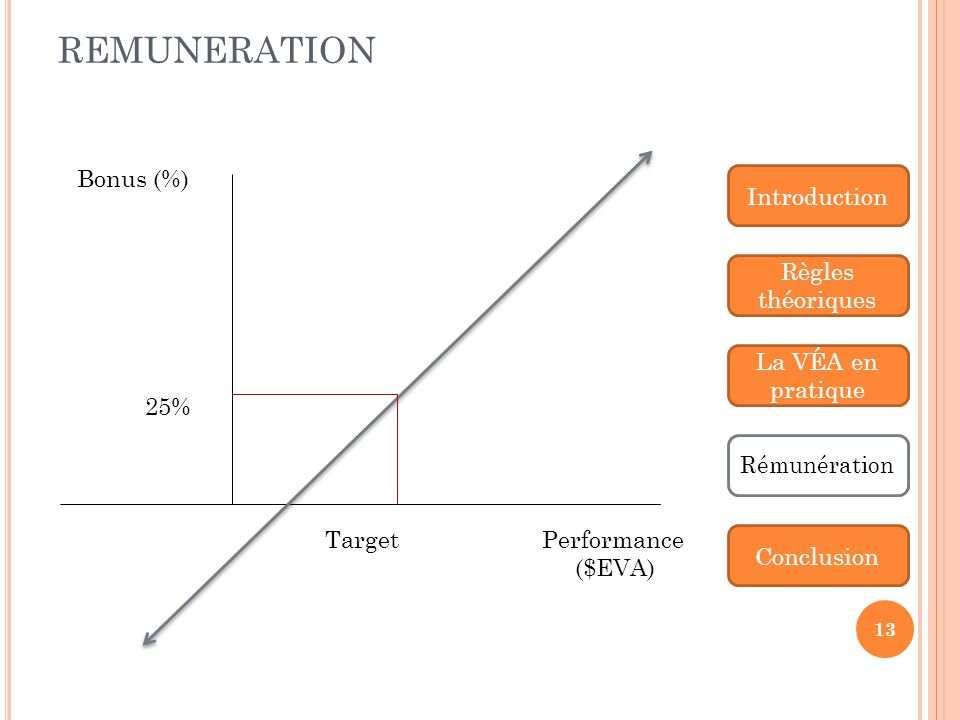REMUNERATION Bonus (%) Performance ($EVA) Target 25% Introduction