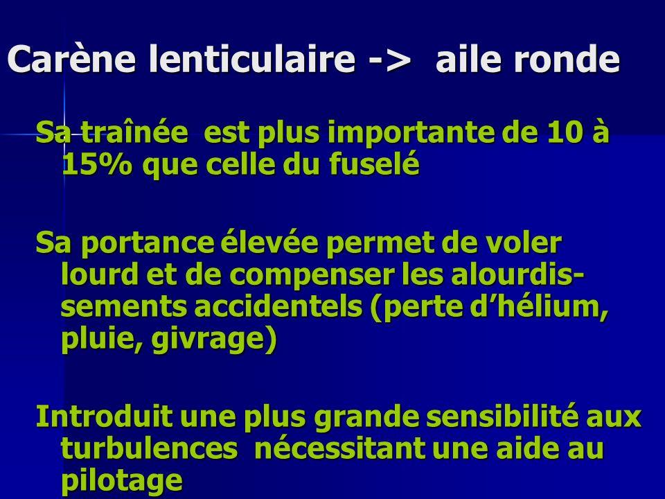 Carène lenticulaire -> aile ronde