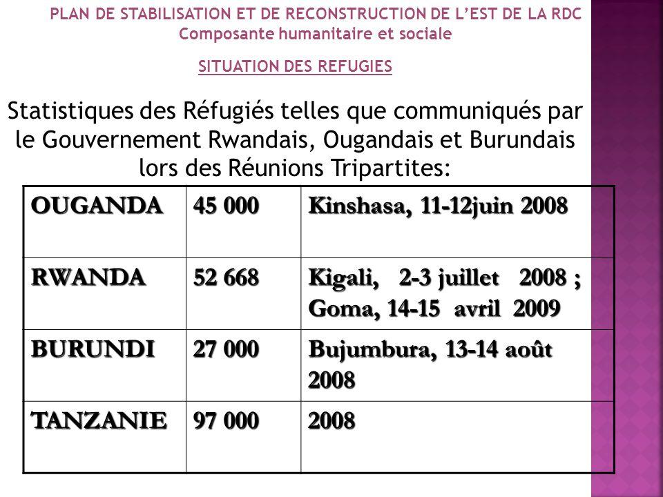 Kigali, 2-3 juillet 2008 ; Goma, 14-15 avril 2009 BURUNDI 27 000