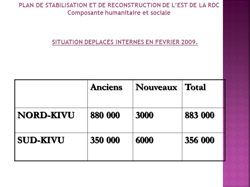 Anciens Nouveaux Total NORD-KIVU 880 000 3000 883 000 SUD-KIVU 350 000