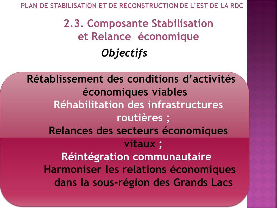 2.3. Composante Stabilisation et Relance économique
