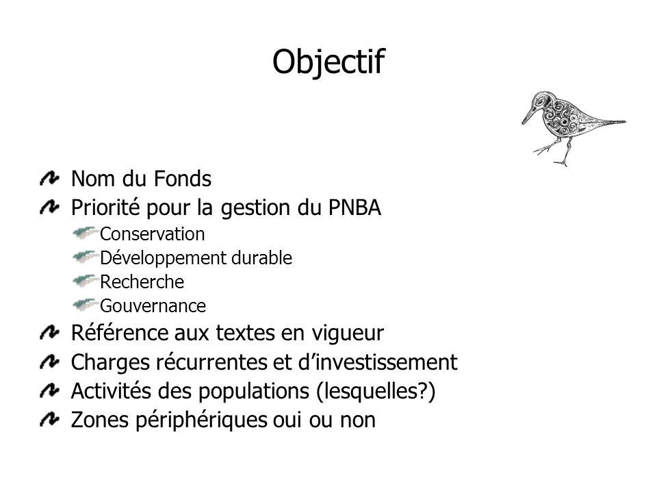 Objectif Nom du Fonds Priorité pour la gestion du PNBA