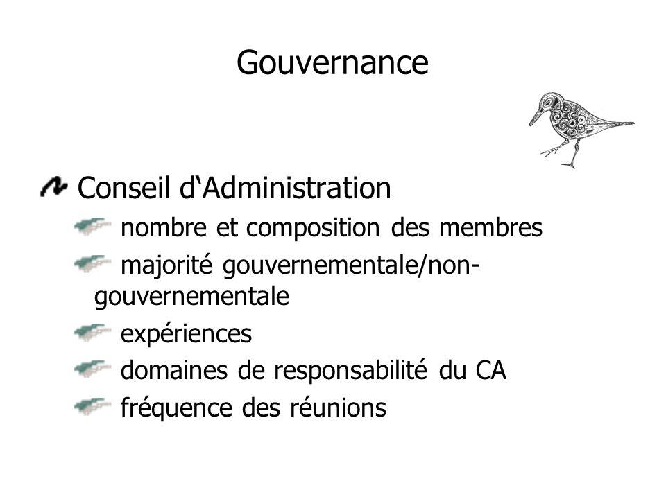 Gouvernance Conseil d'Administration nombre et composition des membres