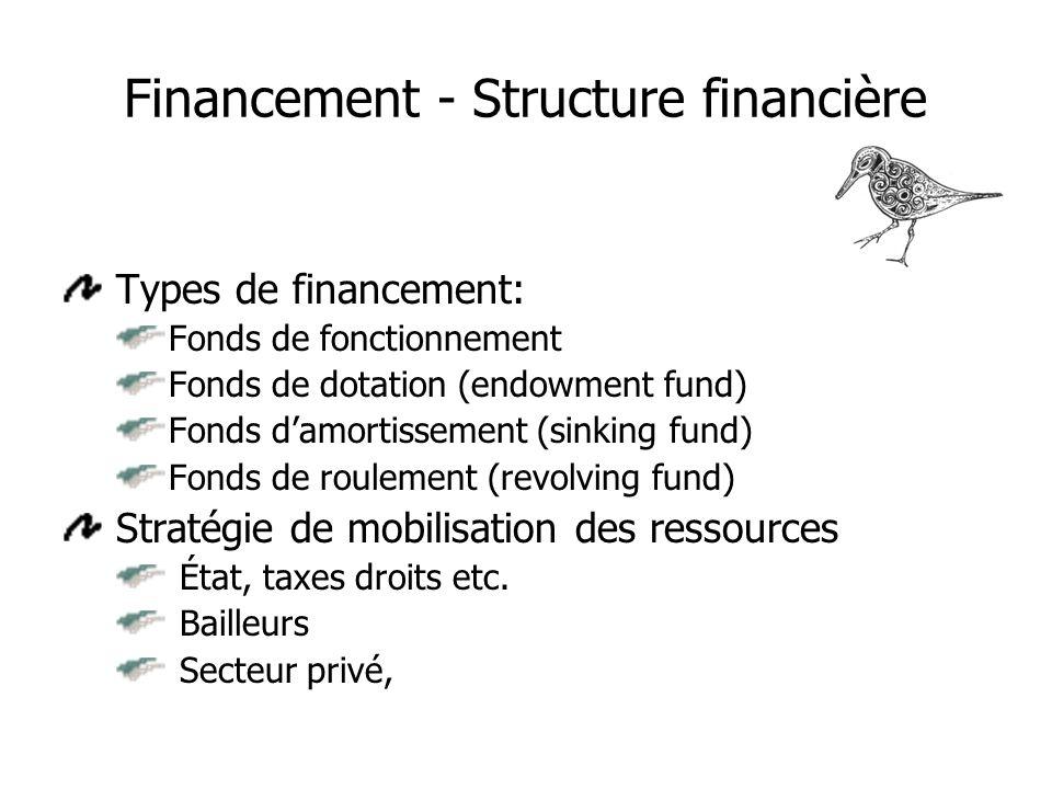 Financement - Structure financière