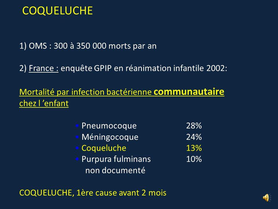 COQUELUCHE 1) OMS : 300 à 350 000 morts par an