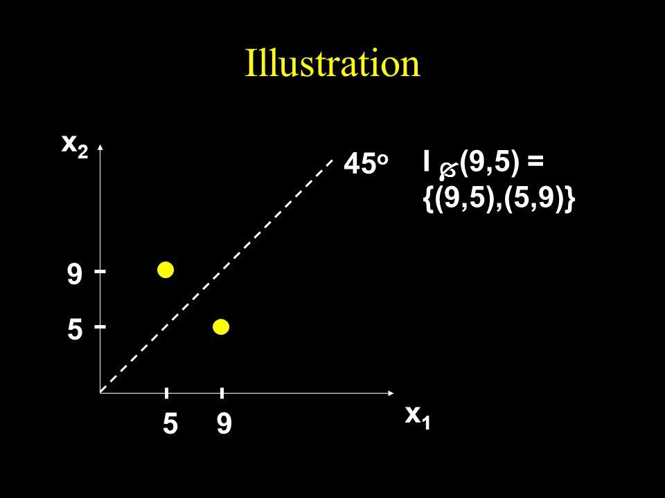 Illustration x2 45o I (9,5) = {(9,5),(5,9)} 9 5 x1 5 9