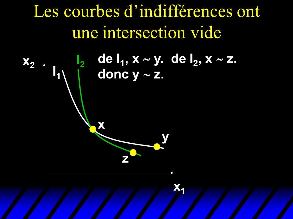 Les courbes d'indifférences ont une intersection vide