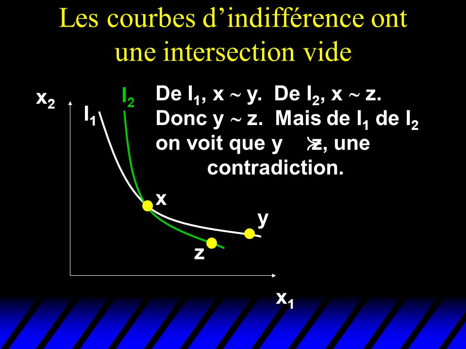 Les courbes d'indifférence ont une intersection vide