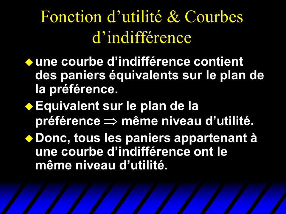 Fonction d'utilité & Courbes d'indifférence
